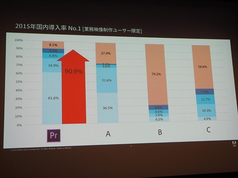 Premiere Proなどの国内導入や利用頻度の調査('15年度)