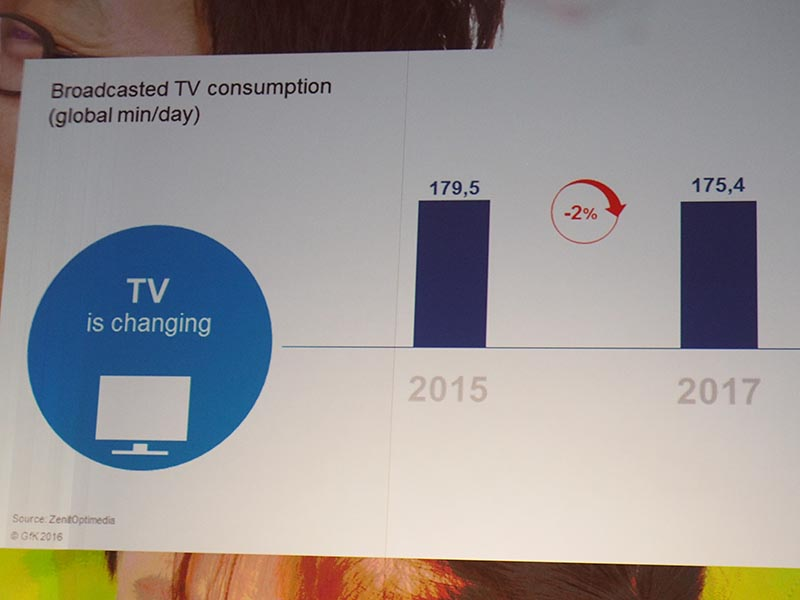 放送視聴時間は減少