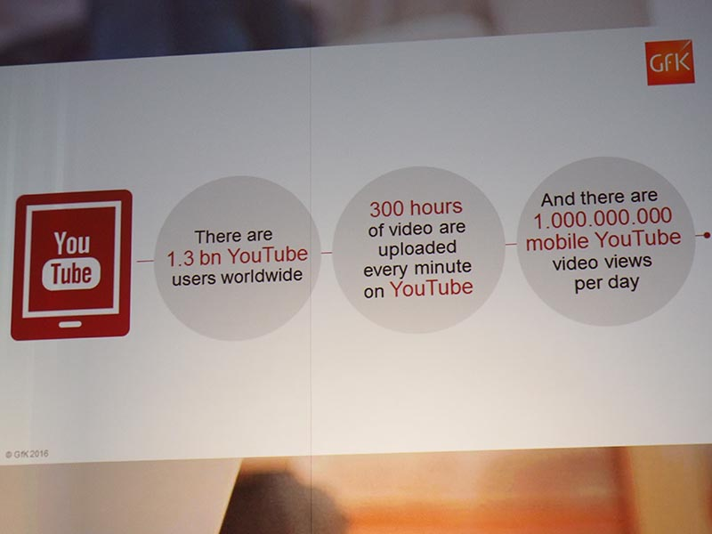 YouTube視聴やアップロードなどの利用時間