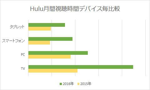 Huluの視聴時間デバイス毎比較