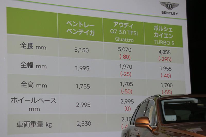 ベンテイガ日本仕様の主要諸元の一部。アウディ「Q7」やポルシェ「カイエン」よりもコンパクトであることをアピール