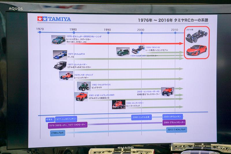 製品のコンセプトなどを示したスライド