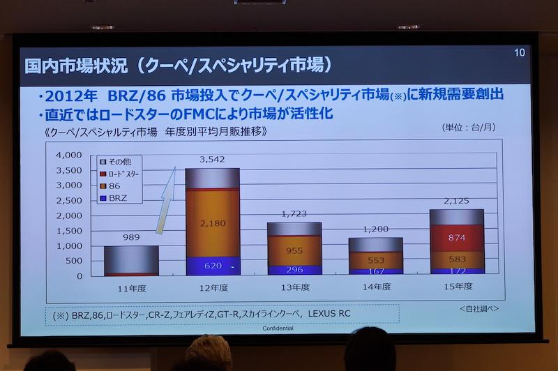 BRZの販売台数は2012年の発売以降、年々減少傾向にある