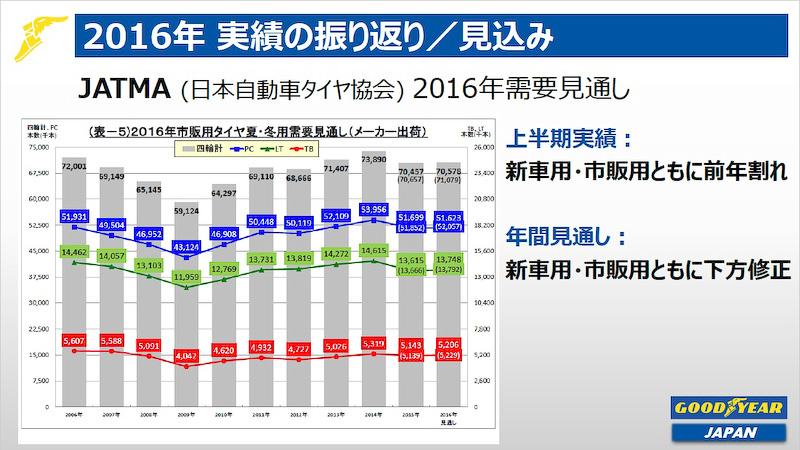 JATMA(日本自動車タイヤ協会)が発表した2016年の市販用タイヤの振り返りと需要見通し