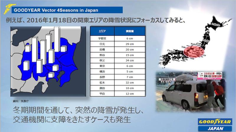 1月18日には東京で6cm、秩父では34cmの降雪を記録し、交通機関に支障をきたすケースも発生