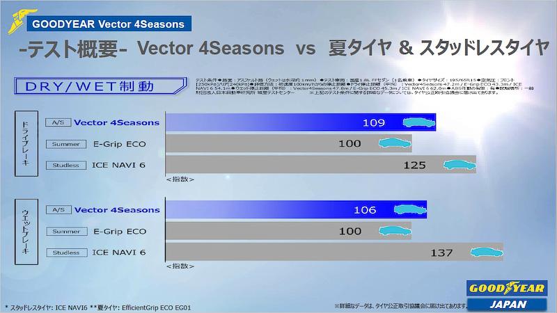 夏タイヤ(E-Grip ECO)、冬タイヤ(ICE NAVI 6)、オールシーズンタイヤ(Vector 4 Seasons)での性能比較。ドライ路面とウェット路面での制動性能テストの結果