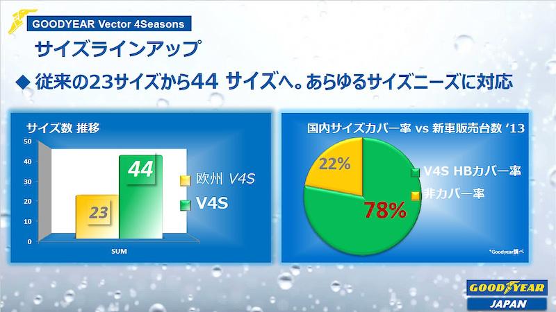 Vector 4 Seasons Hybridでは2013年に販売された新車の約80%をカバーできるサイズを展開