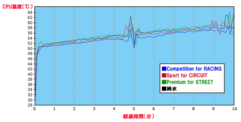 このグラフを見る限りRACING、CIRCUIT=純水、STREETの順で高性能なように見える