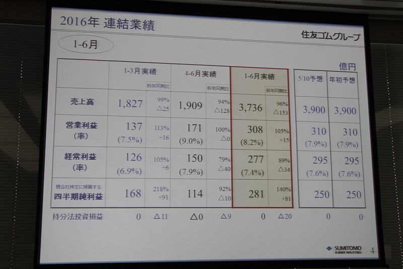 住友ゴム工業の第125期 第2四半期決算のスライド資料