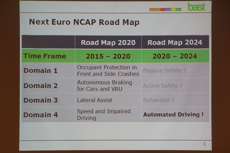 """""""Automated Driving as part of Euro NCAP's Roadmap 2024"""""""