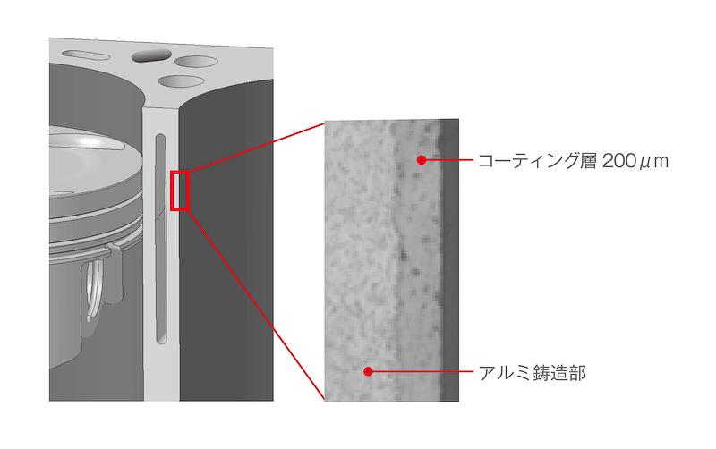 アルミ製エンジンではシリンダー内側に鋳鉄製ライナーを配して耐摩耗性を確保するのが一般的なところ、新型NSXのエンジン内部ではプラズマ溶射シリンダーを採用。シリンダー内壁に極薄の鉄粒子膜を生成することで、鋳鉄製ライナーを用いることなく優れた耐摩耗性を実現したという