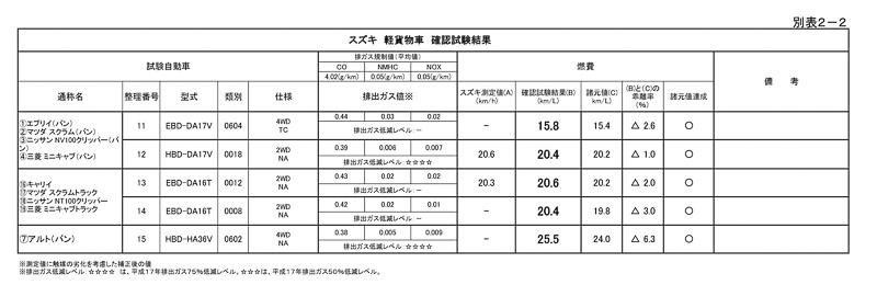 国土交通省が公表したスズキ車(軽貨物車)の確認試験結果