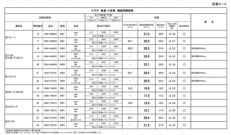 国土交通省が公表したスズキ車(普通・小型車)確認試験結果
