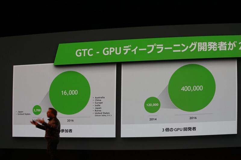 GTCではGPUディープラーニング開発者の参加人数が増えている