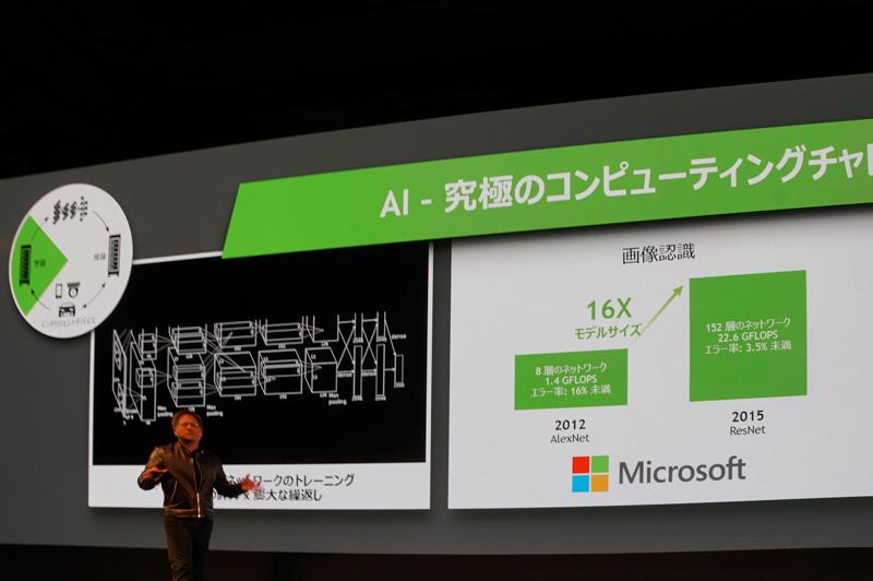 GPUにより処理しなければならないデータ量は増えている