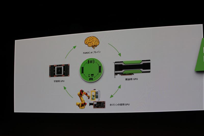 ファナックではディープラーニングやマシン運用にGPU、IoTのSoCにTegraなどを利用している