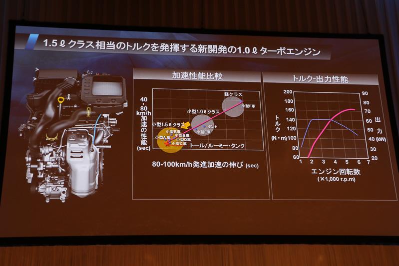 1.0リッターターボエンジンの加速性能や出力特性