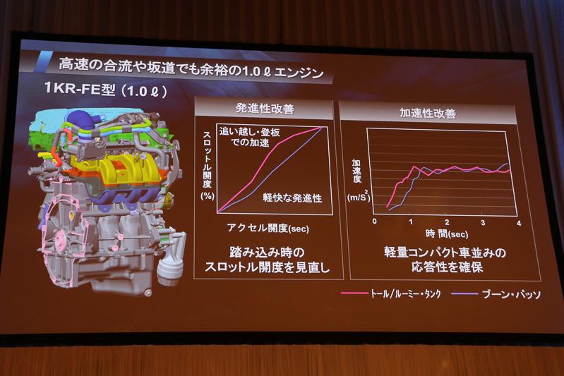 1.0リッター自然吸気エンジンもセッティングの見直しなどで発進加速などを改善