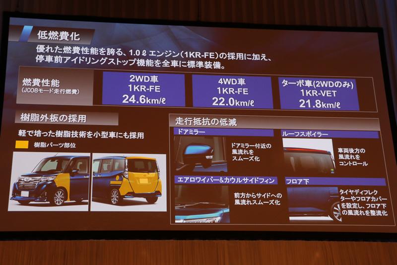これまでの軽自動車開発で培ってきた樹脂外板技術、空気抵抗の低減などでJC08モード燃費は21.8km/L~24.6km/Lとする