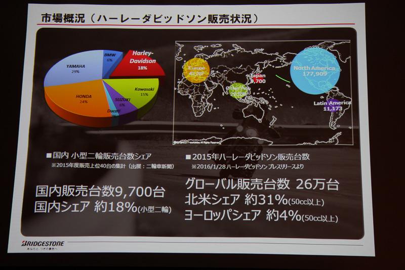 ハーレーダビッドソンは日本国内で約18%、アメリカでは約31%のシェアを持っていることを説明し、「絶対に逃げては通れないところ」と武田氏は力説