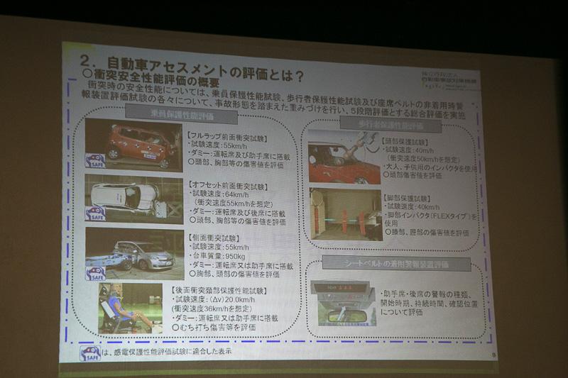 自動車アセスメントが行なう衝突安全基準の評価について解説した画面。評価の対象が増えていったことが分かる