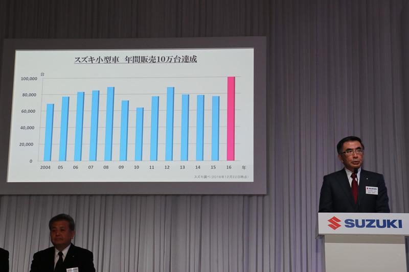 2016年暦年の終了まで1週間以上残した12月22日に小型車販売10万台という目標を達成。鈴木氏は2017年はさらなる最高記録を目指すと意欲を見せた