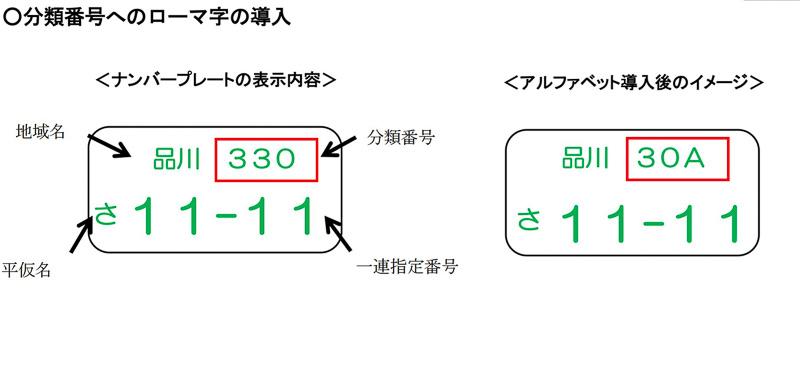 2017年1月1日より自動車のナンバープレートに表示される分類番号へローマ字を導入