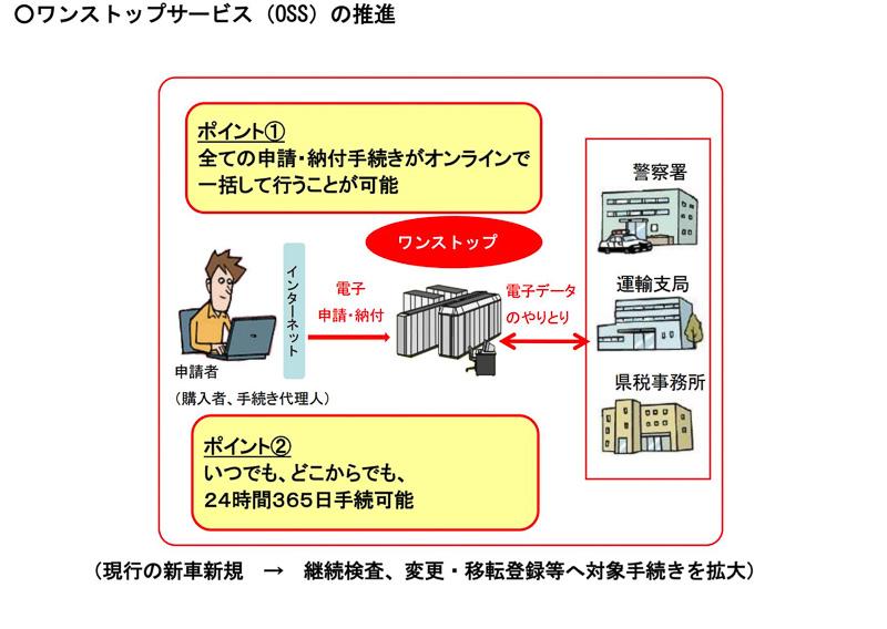 ワンストップサービス(OSS)を推進
