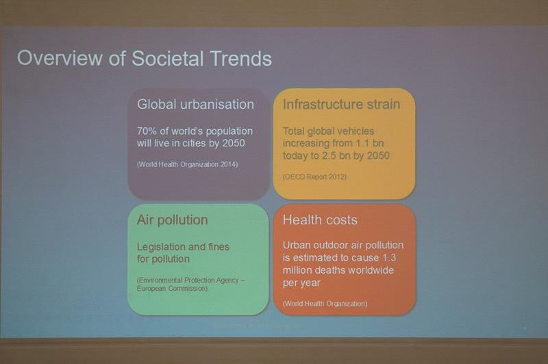 今後都市人口は増え続け、自動車も増加する。環境への悪影響を防ぐためにもEVの普及が進んでいくと考えられている