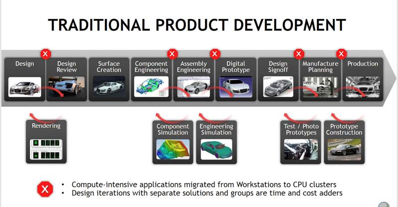 従来の開発プロセス、サーバーの空き状況などにより同時並行とはいかなかった(出典:NVIDIA)