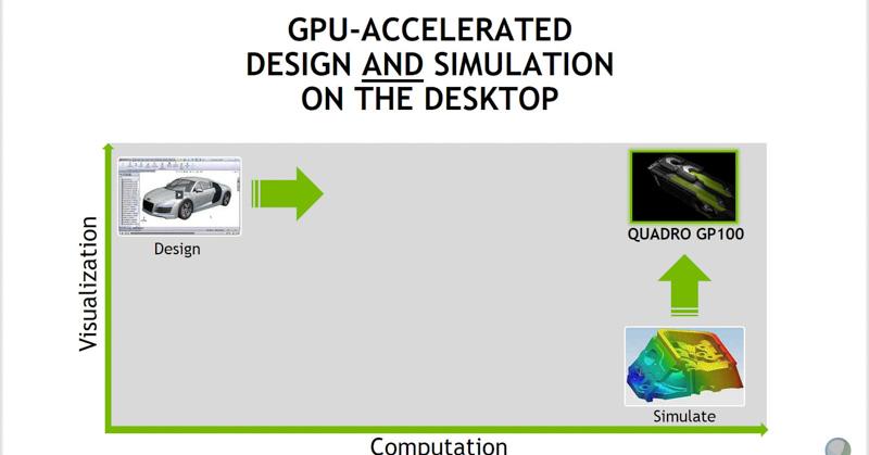 Quadro GP100を使うとデザインとシミュレーションを同時に行なうことが可能に(出典:NVIDIA)