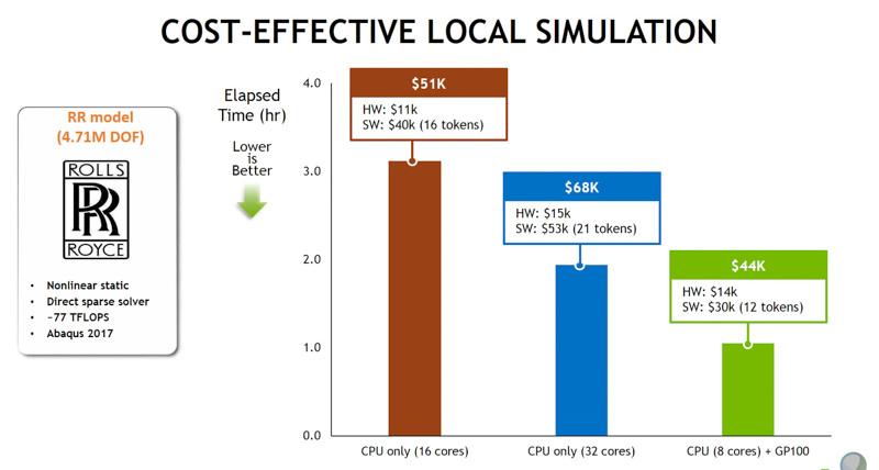 CPUのみと、CPU+GPUでCAEを行なった場合の性能とソフトウェアコストの比較(出典:NVIDIA)