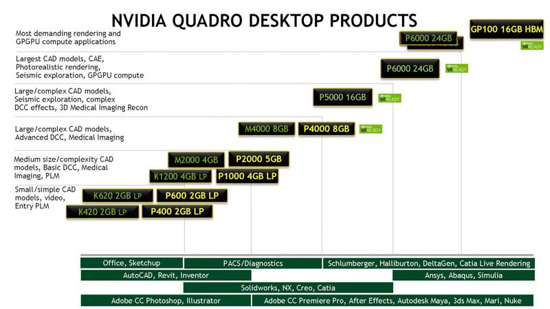 NVIDIAのQuadroシリーズの位置づけ(出典:NVIDIA)