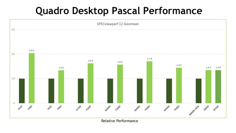 従来のMaxwell世代のQuadroとの性能比較データ(出典:NVIDIA)
