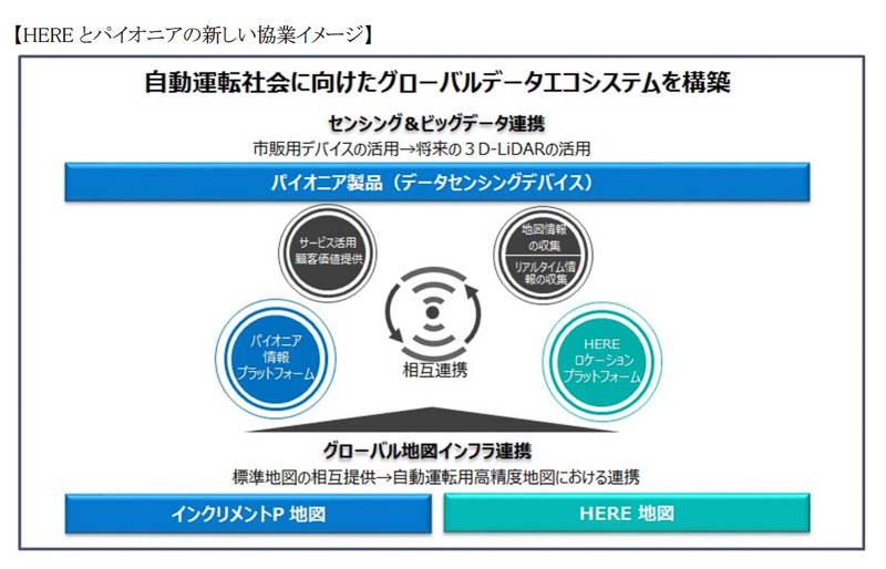 HERE とパイオニアの協業イメージ