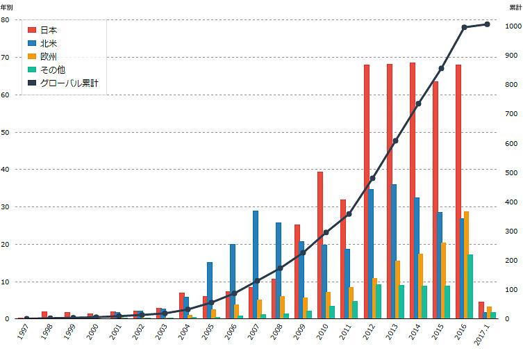 ハイブリッドカー販売台数の年度別・市場別と累計台数のグラフ