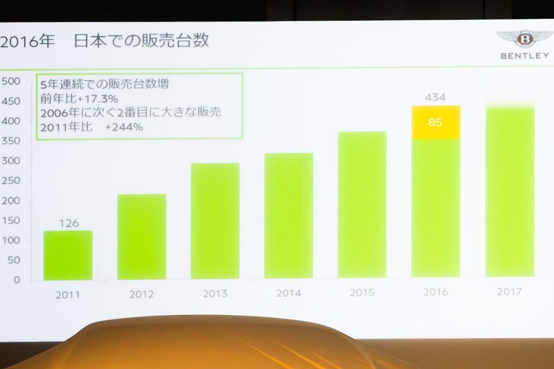 日本でのベントレーの販売は5年連続で売上増で好調に推移
