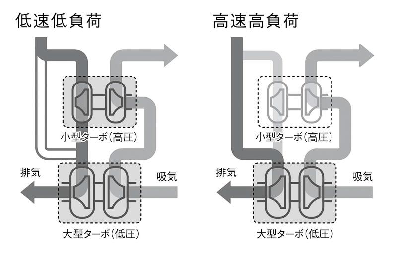 「6S10」型エンジンに採用された2ステージターボチャージャー