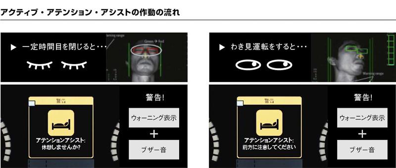 赤外線カメラシステムでドライバーの顔の動きを捉えて運転注意力を監視する「アクティブ・アテンション・アシスト」