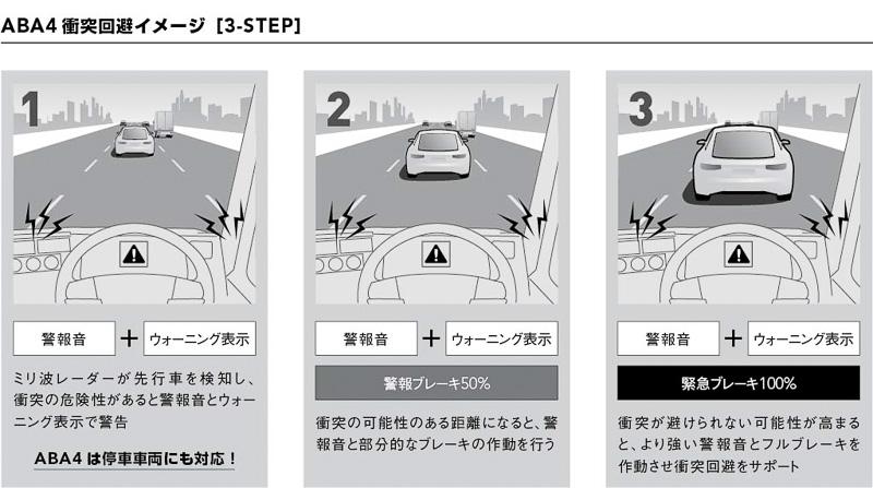 2019年に義務化される衝突被害軽減ブレーキ第2段階規制に適合するABA4を採用