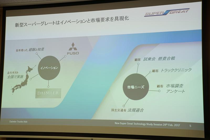新型「スーパーグレート」の開発にあたって日本市場のユーザーの声を集めて開発したという