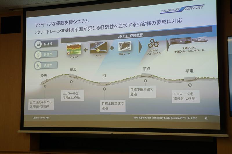 主に高速道路の道路勾配を利用して積極的にエコロール(慣性走行)を取り入れた走行で燃費を向上させる