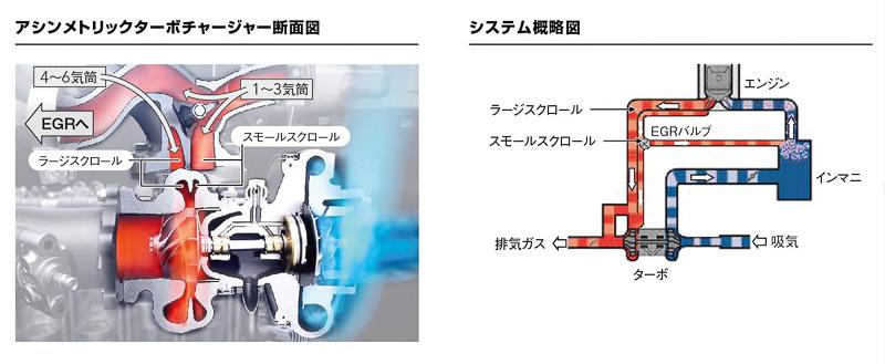 「6S10」型エンジンに採用されたアシンメトリックターボチャージャー