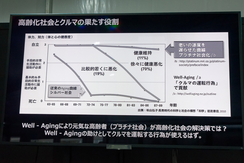 老化の速度が遅くなる「Well-Aging」にクルマの運転が貢献できると見込む