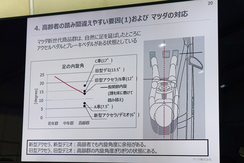 結果としては、とっさにアクセルからブレーキに踏み替えようとしても、ブレーキペダルの側面に足をぶつけてしまい、ブレーキ操作が遅れてしまう。また、チケット受け取り時はブレ―キから足が離れやすかった。しかし、2012年以降の新世代車種ではそれらで発生する影響が軽減されている。ブレーキペダルとアクセルペダルの間隔や奥行きなどを適切に調整しているからだと説明された