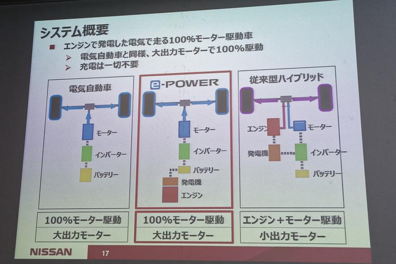 電気自動車ともハイブリッドカーとも異なる構造を持つノート e-POWER
