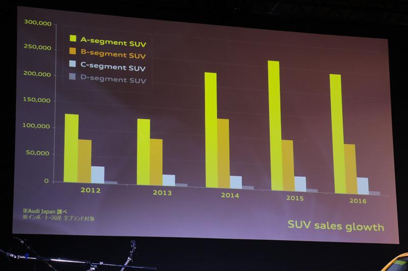 新しいQ2は、日本市場のみならず世界的にも大きく伸長している「AセグメントSUV」に属するモデル