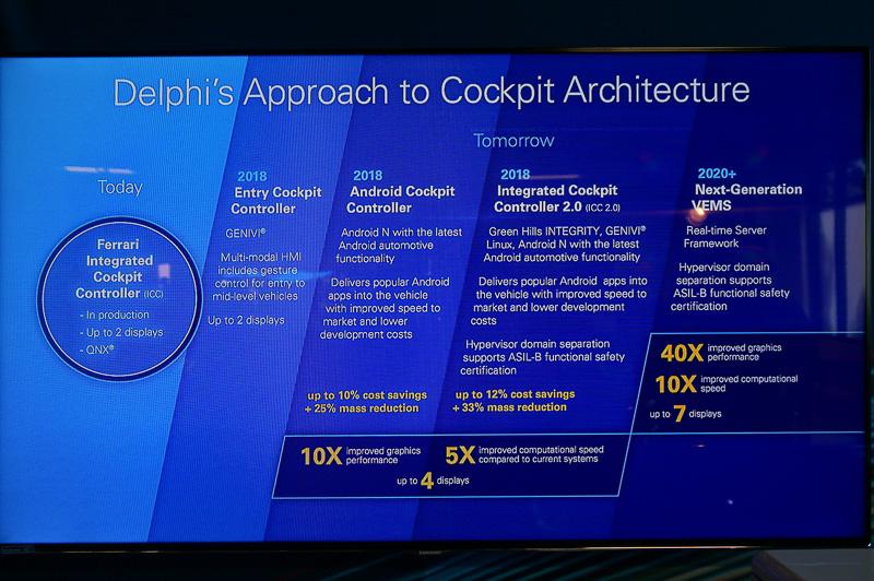 DelphiのAtomプロセッサを利用して、車載情報システム(IVI)とメーターを1つチップで実現するデモ。OSはハイパーバイザーで仮想化されている