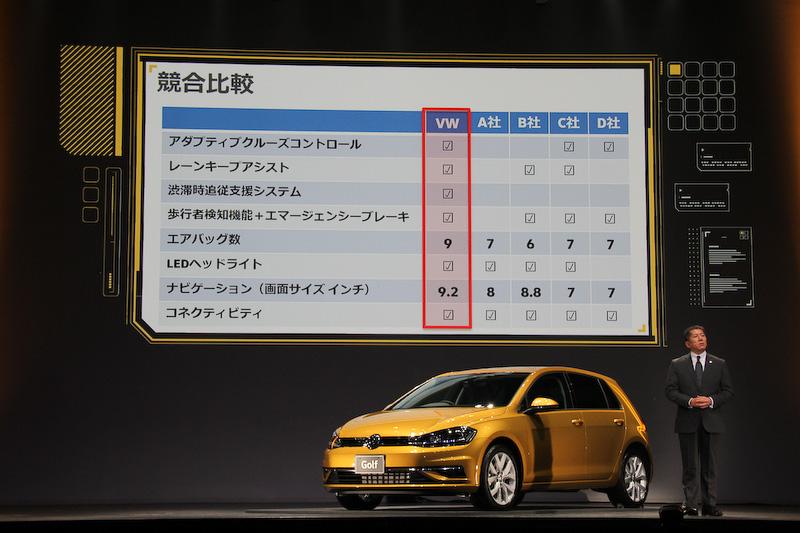 新型ゴルフと競合他車の比較。ゴルフが先進・上級装備で勝っていることをアピール