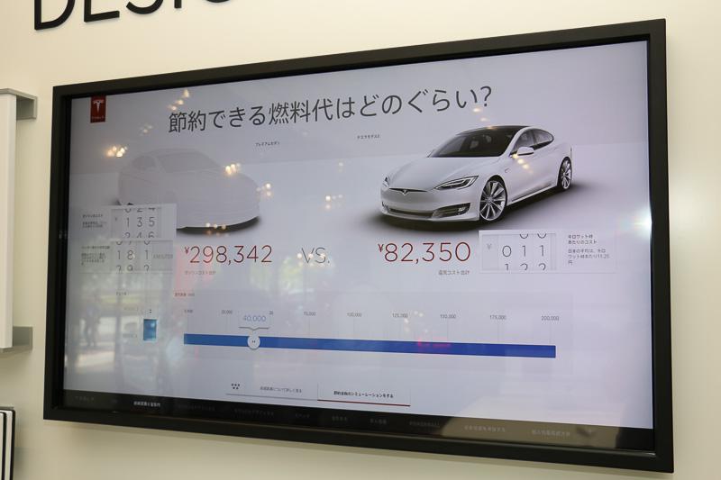 デザインスタジオの大型タッチパネルディスプレイでは、テスラのWebサイト上で公開しているカーコンフィギュレーターなどの機能に加え、テスラ車と一般的なガソリン車のランニングコストなどを比較表示するシミュレーターも用意。ガソリン価格や走行距離などを自在に変更できるので、ユーザーごとの利用スタイルに即したシミュレーションをデータ化できる